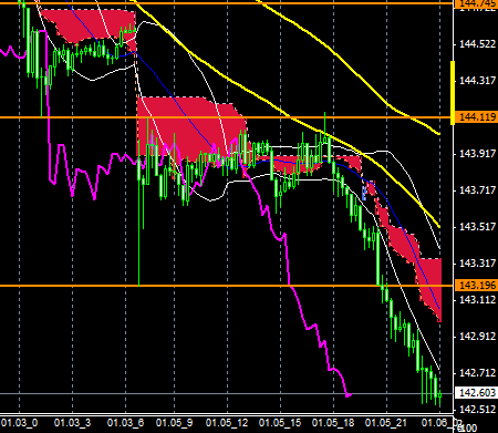 FXEURJPY150105end