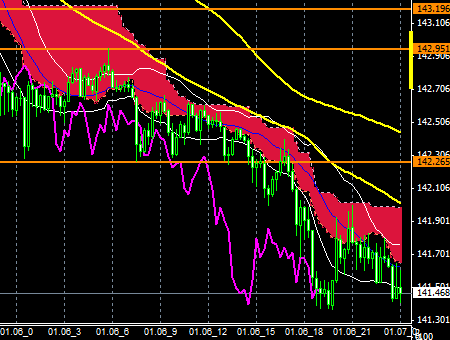 FXEURJPY150106END