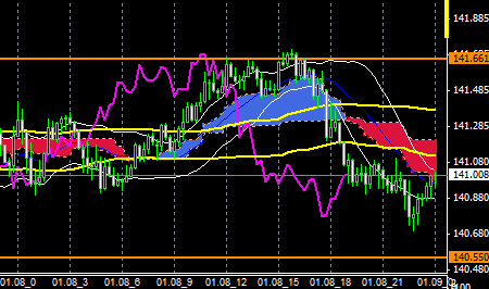 FXEURJPY150108END