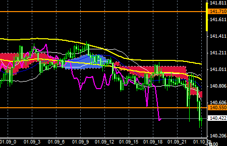 FXEURJPY150109end