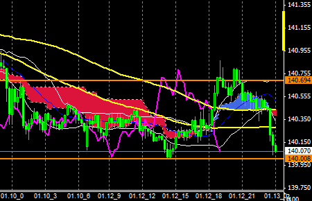 FXEURJPY150112END