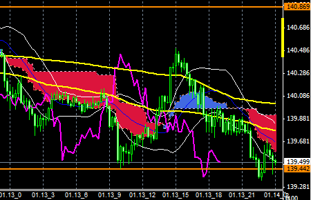 FXEURJPY150113END