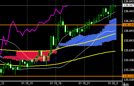 FXEURJPY150119END