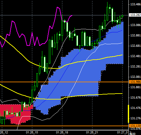 FXEURJPY150126END