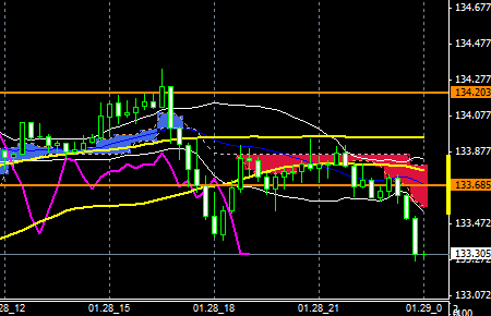 FXEURJPY150128END