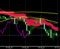 FXEURJPY150130END