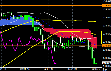 FXEURJPY150204end