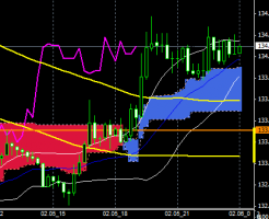 FXEURJPY150205END