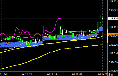 FXEURJPY150211END
