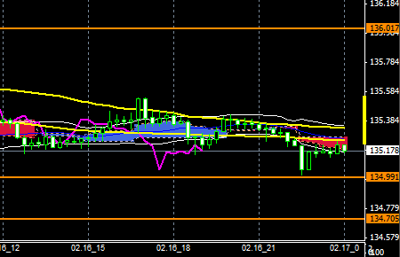 fxEURJPY150216end