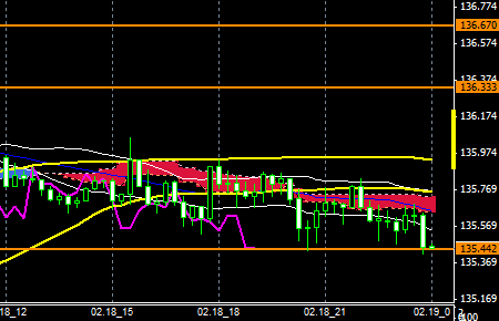 FXEURJPY150218END