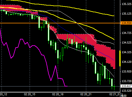 FXEURJPY150220END