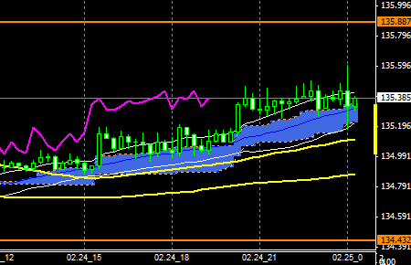 FXEURJPY150224END