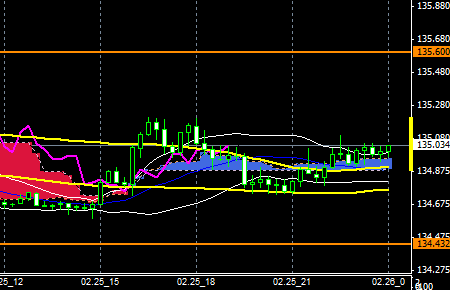 FXEURJPY150225END