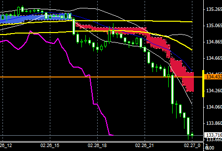FXEURJPY150226END
