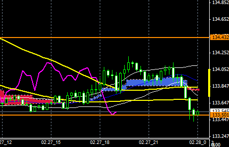 FXEURJPY150227end