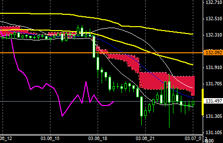 FXEURJPY150306END