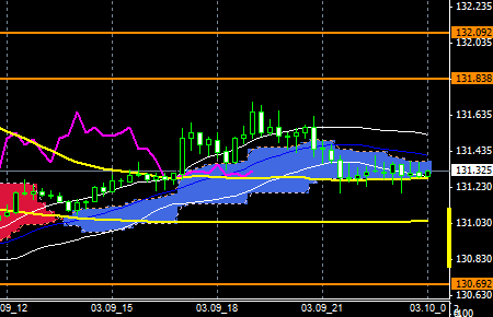 FXEURJPY150309END