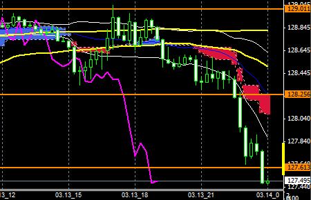 FXEURJPY150313END