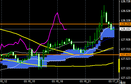 FXEURJPY150316END