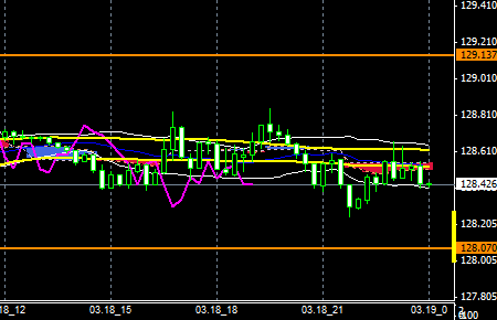 FXEURJPY150318END