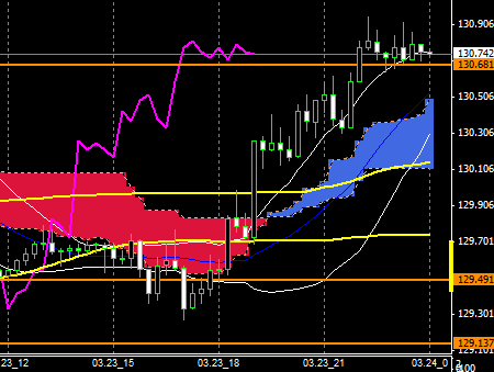 FXEURJPY150323END
