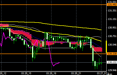 FXEURJPY150326end