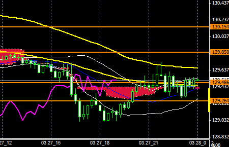 FXEURJPY150327END