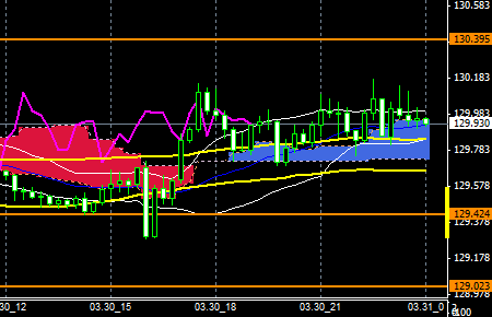 FXEURJPY150330END
