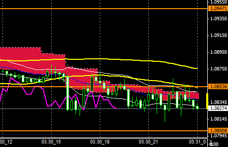FXEURUSD150330END