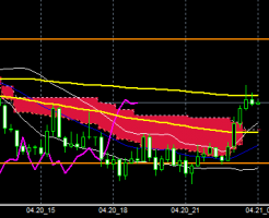 FXEURJPY150420END