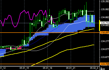 FXEURJPY150501END