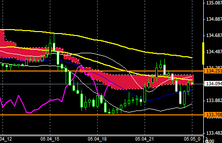 FXEURJPY150504END