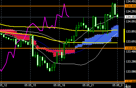 FXEURJPY150505end