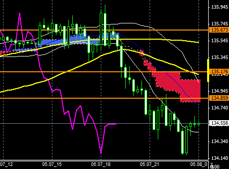 FXEURJPY150507END