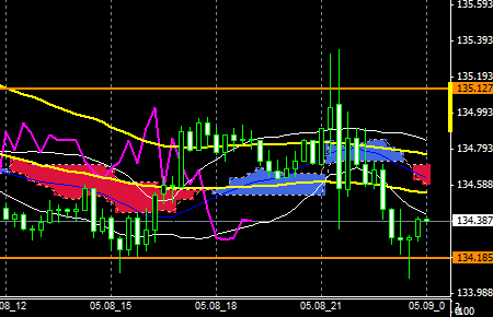 FXEURJPY150508END