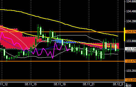 fxEURJPY150511END