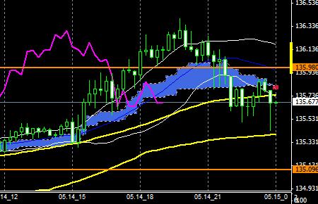 fxEURJPY150514end