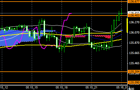 FXEURJPY150515end