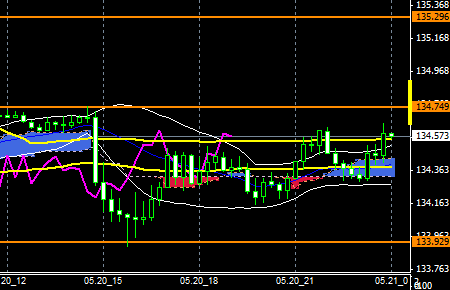 FXEURJPY150520END