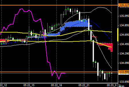 FXEURJPY150522END