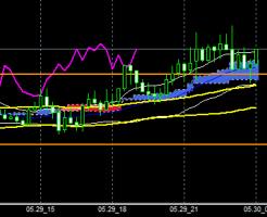 fxEURJPY150529end