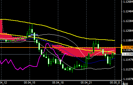 fxEURUSD150504END