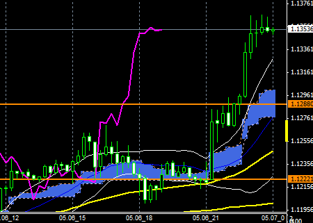 FXEURUSD150506END