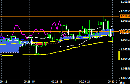 fxEURusd150529end