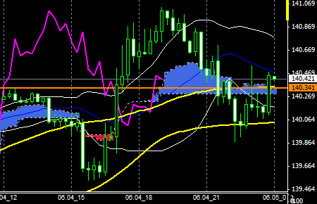 fxEURJPY150604END