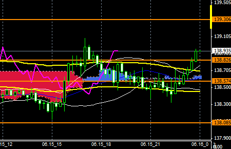 FXEURJPY150615END
