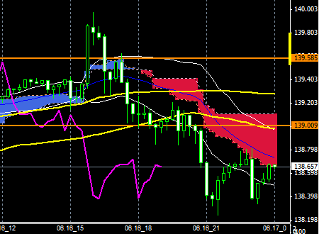 FXEURJPY150616END