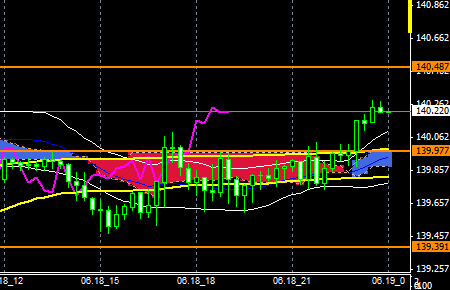fxEURJPY150618end