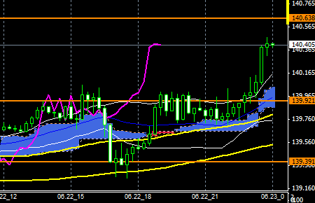 fxEURJPY150622END